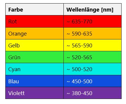 Wie Entstehen Farben Und Wieso Sehen Wir Sie Farbmodelle Und Ihre Beschreibung Produktportal Der Pcc Gruppe